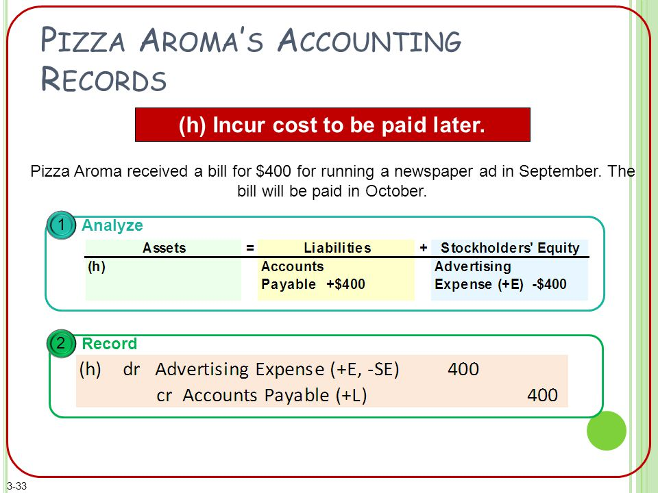 P IZZA A ROMA ' S A CCOUNTING R ECORDS (h) Incur cost to be paid later.