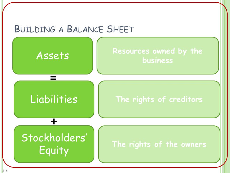 B UILDING A B ALANCE S HEET Assets The rights of creditors The rights of the owners Resources owned by the business Stockholders' Equity Liabilities = + 2-7