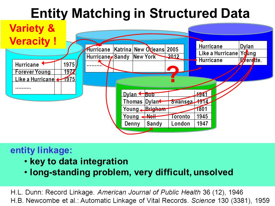 Entity Matching in Structured Data entity linkage: key to data integration long-standing problem, very difficult, unsolved H.L.