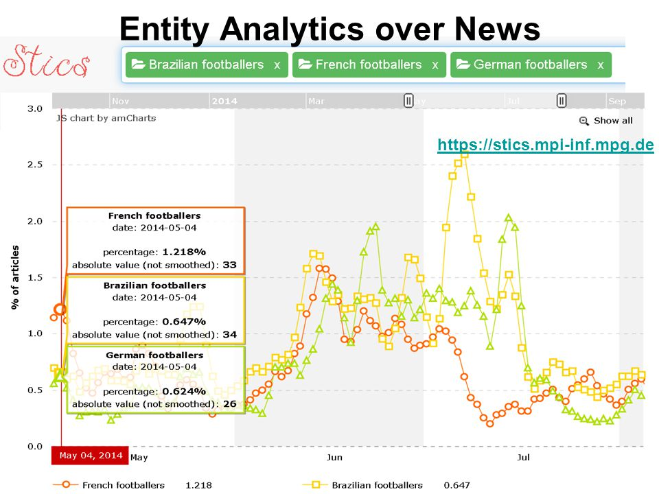 Entity Analytics over News