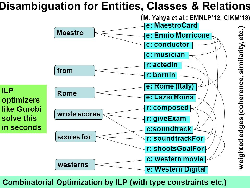 wrote scores r: composed Disambiguation for Entities, Classes & Relations scores for westerns from Rome Maestro Combinatorial Optimization by ILP (with type constraints etc.) e: Rome (Italy) e: Lazio Roma e: MaestroCard e: Ennio Morricone c: conductor c:soundtrack r: soundtrackFor r: shootsGoalFor r: bornIn r: actedIn c: western movie e: Western Digital weighted edges (coherence, similarity, etc.) ( M.