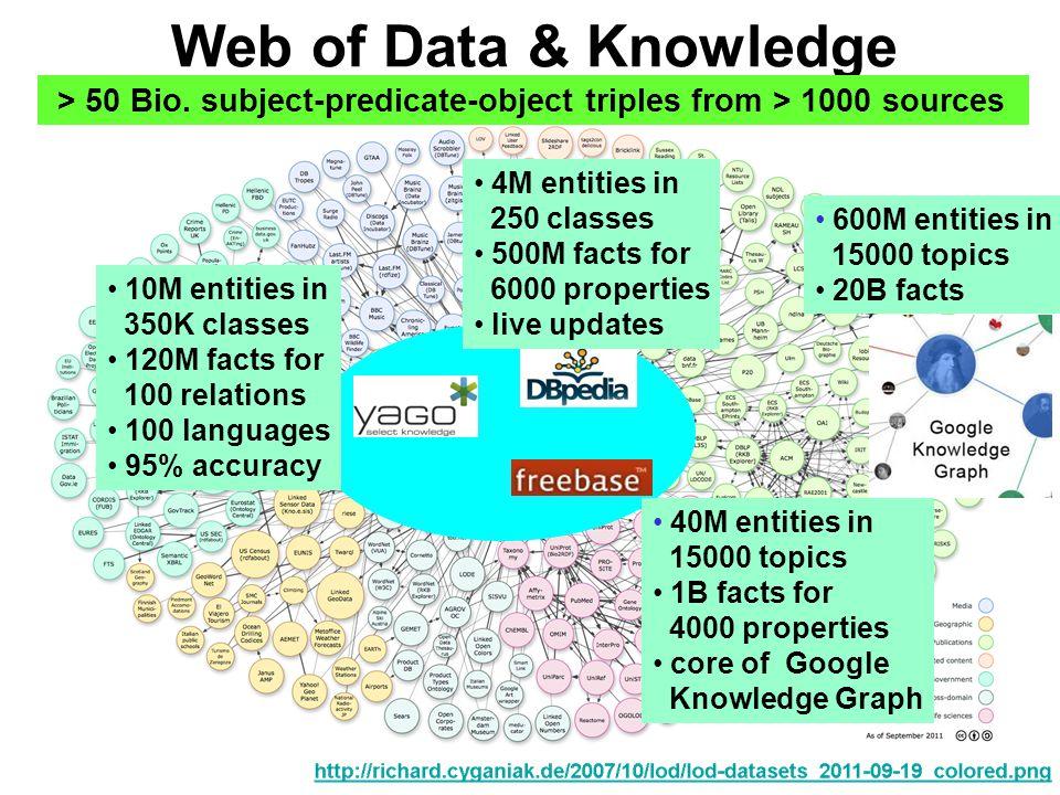 Web of Data & Knowledge > 50 Bio.