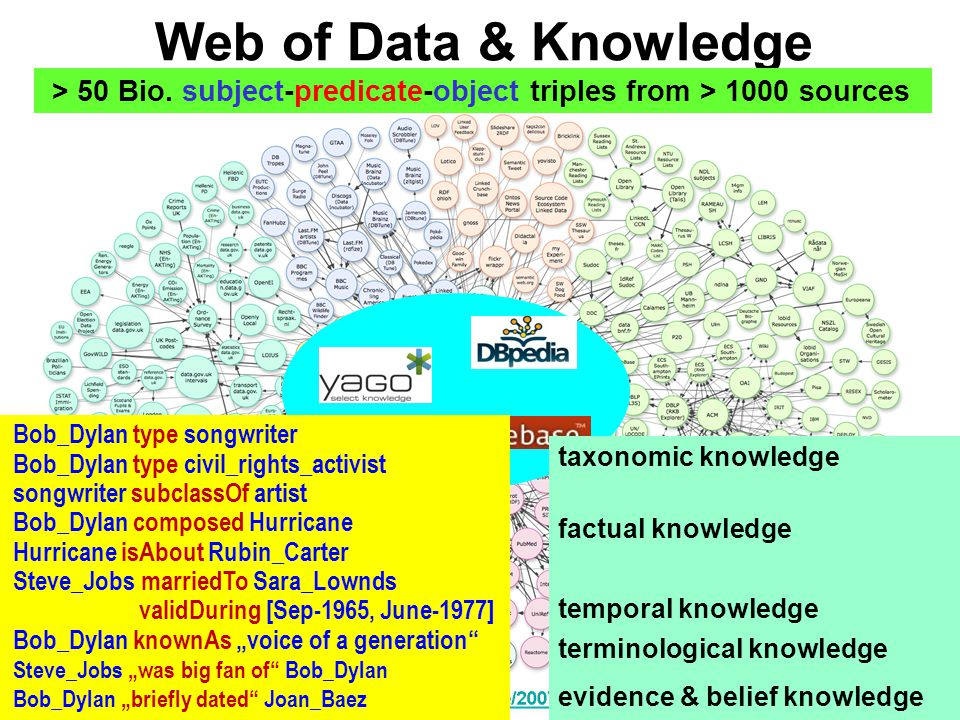Web of Data & Knowledge > 50 Bio.