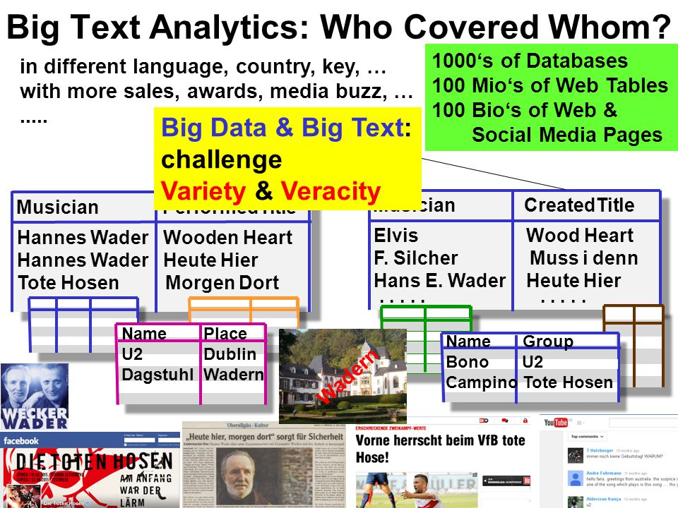 Big Text Analytics: Who Covered Whom.