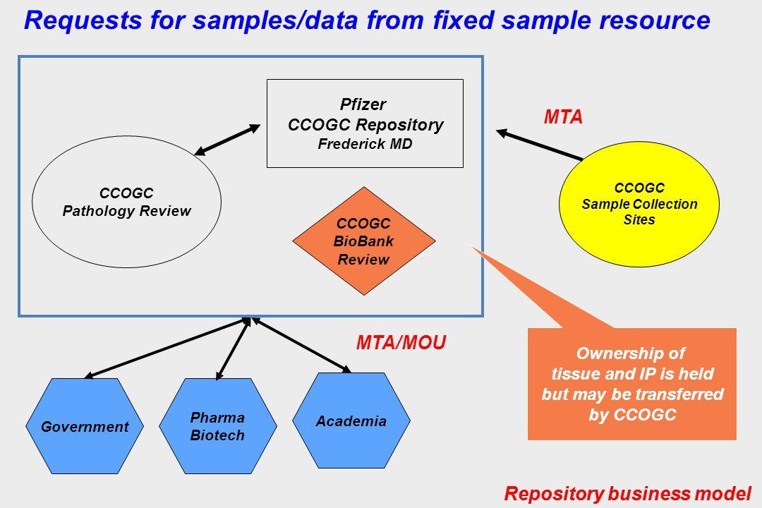CCOGC Sample Collection Sites Pfizer CCOGC Repository Frederick MD CCOGC Pathology Review Government Pharma Biotech Academia CCOGC BioBank Review Requ