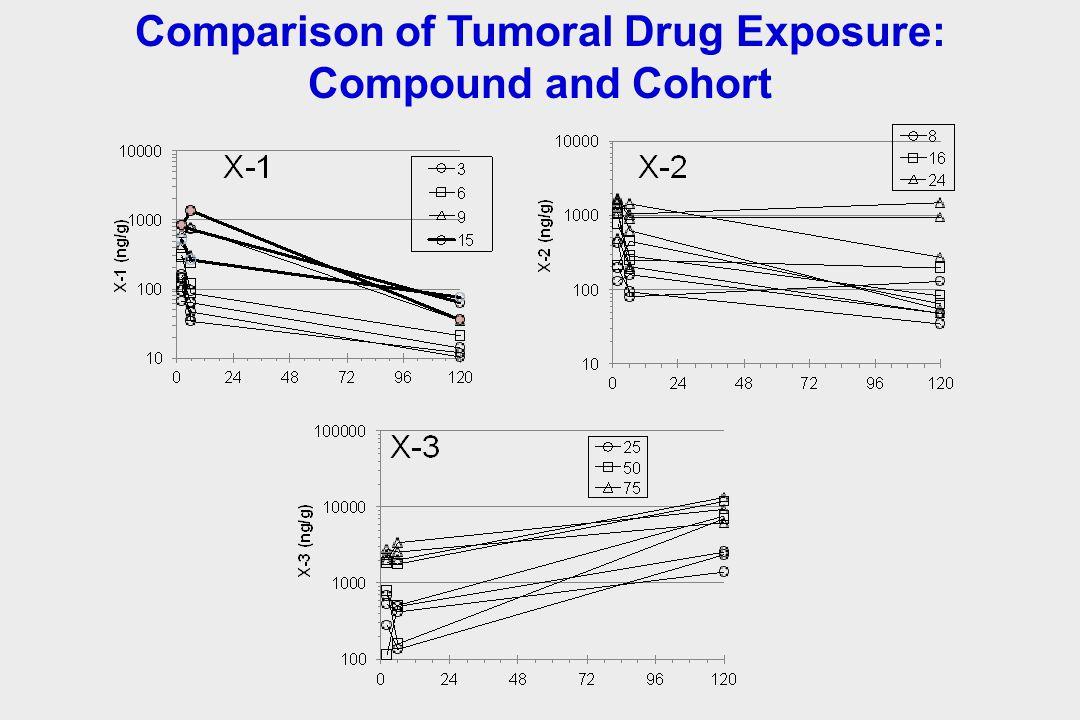 Comparison of Tumoral Drug Exposure: Compound and Cohort