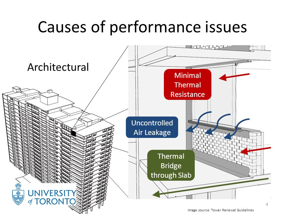 Causes of performance issues 5 Operational +