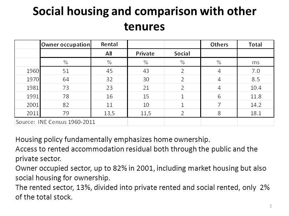 Social housing and comparison with other tenures 3 Housing policy fundamentally emphasizes home ownership. Access to rented accommodation residual bot