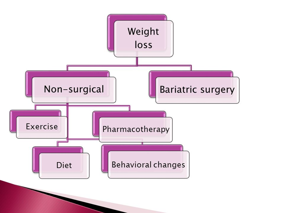 Weight loss Non-surgical Behavioral changes Diet Exercise Pharmacotherapy Bariatric surgery