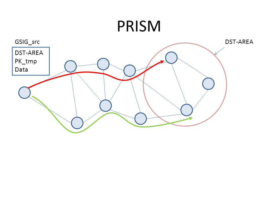 PRISM DST-AREA PK_tmp Data GSIG_srcDST-AREA
