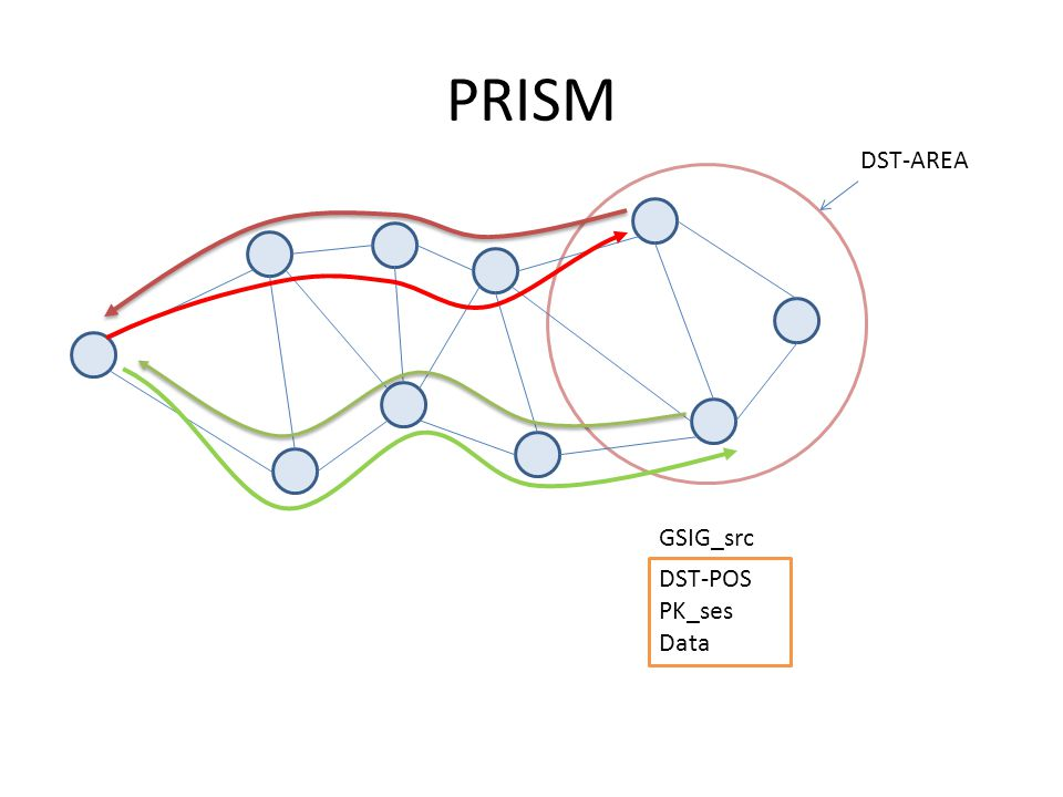PRISM DST-AREA DST-POS PK_ses Data GSIG_src