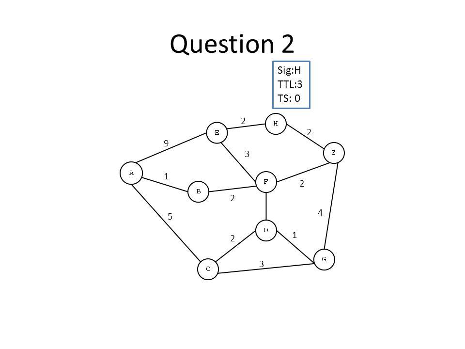 Question 2 Sig:H TTL:3 TS: 0 3 4 2 2 3 2 9 5 2 1 2 1