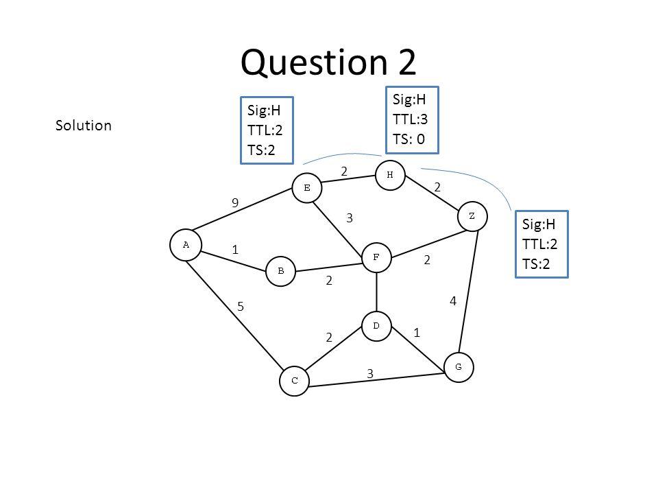 Question 2 Sig:H TTL:3 TS: 0 Sig:H TTL:2 TS:2 Sig:H TTL:2 TS:2 3 4 2 2 3 2 9 5 2 1 2 1 Solution