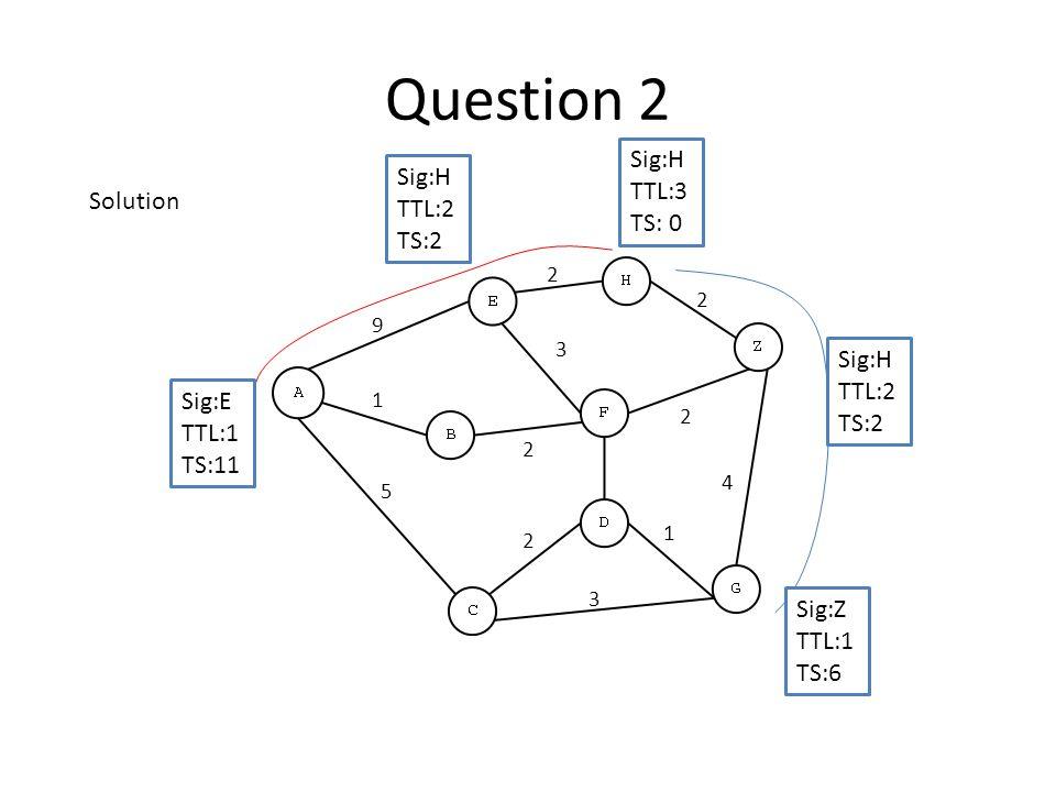 Question 2 Sig:H TTL:3 TS: 0 Sig:E TTL:1 TS:11 Sig:H TTL:2 TS:2 Sig:H TTL:2 TS:2 Sig:Z TTL:1 TS:6 3 4 2 2 3 2 9 5 2 1 2 1 Solution