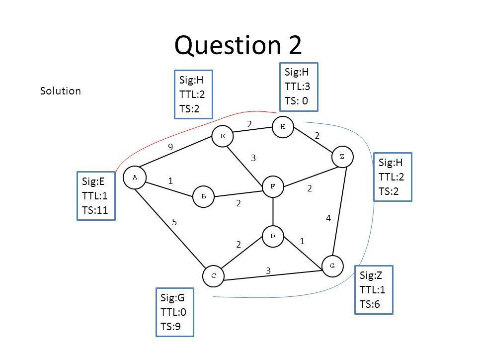 Question 2 Sig:H TTL:3 TS: 0 Sig:G TTL:0 TS:9 Sig:E TTL:1 TS:11 Sig:H TTL:2 TS:2 Sig:H TTL:2 TS:2 Sig:Z TTL:1 TS:6 3 4 2 2 3 2 9 5 2 1 2 1 Solution