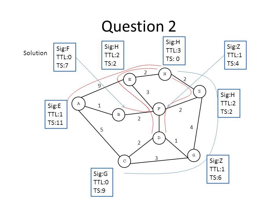 Question 2 Sig:H TTL:3 TS: 0 Sig:G TTL:0 TS:9 Sig:E TTL:1 TS:11 Sig:H TTL:2 TS:2 Sig:H TTL:2 TS:2 Sig:Z TTL:1 TS:6 Sig:Z TTL:1 TS:4 Sig:F TTL:0 TS:7 3 4 2 2 3 2 9 5 2 1 2 1 Solution
