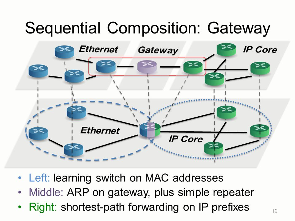 Sequential Composition: Gateway 10 Left: learning switch on MAC addresses Middle: ARP on gateway, plus simple repeater Right: shortest-path forwarding