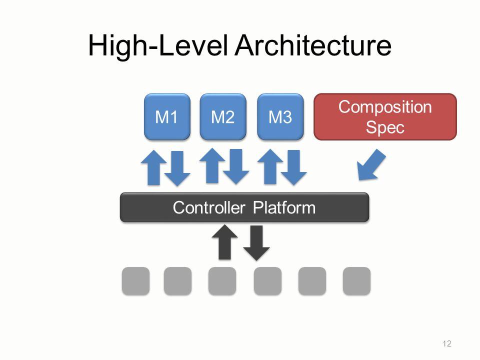 High-Level Architecture 12 Controller Platform M1 M2 M3 Composition Spec
