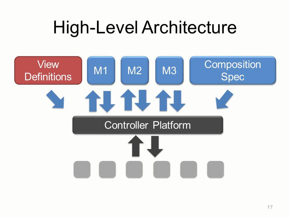 High-Level Architecture 17 Controller Platform View Definitions M1 M2 M3 Composition Spec