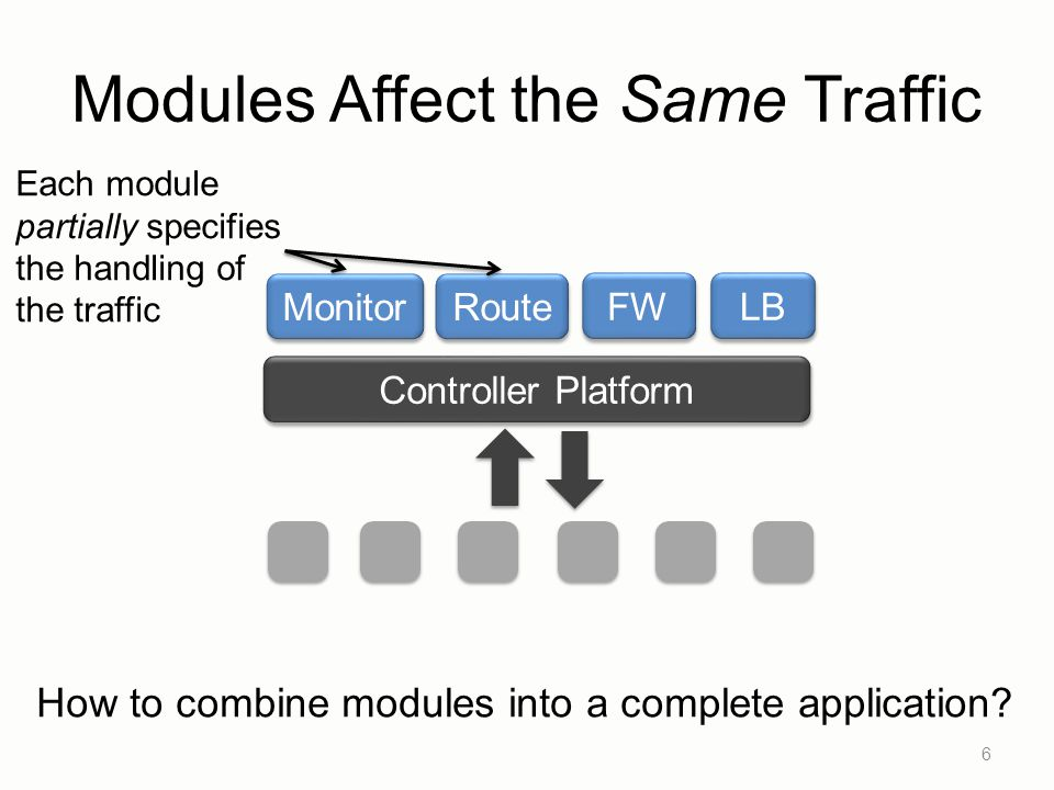 Modules Affect the Same Traffic 6 Controller Platform LB Route Monitor FW How to combine modules into a complete application? Each module partially sp
