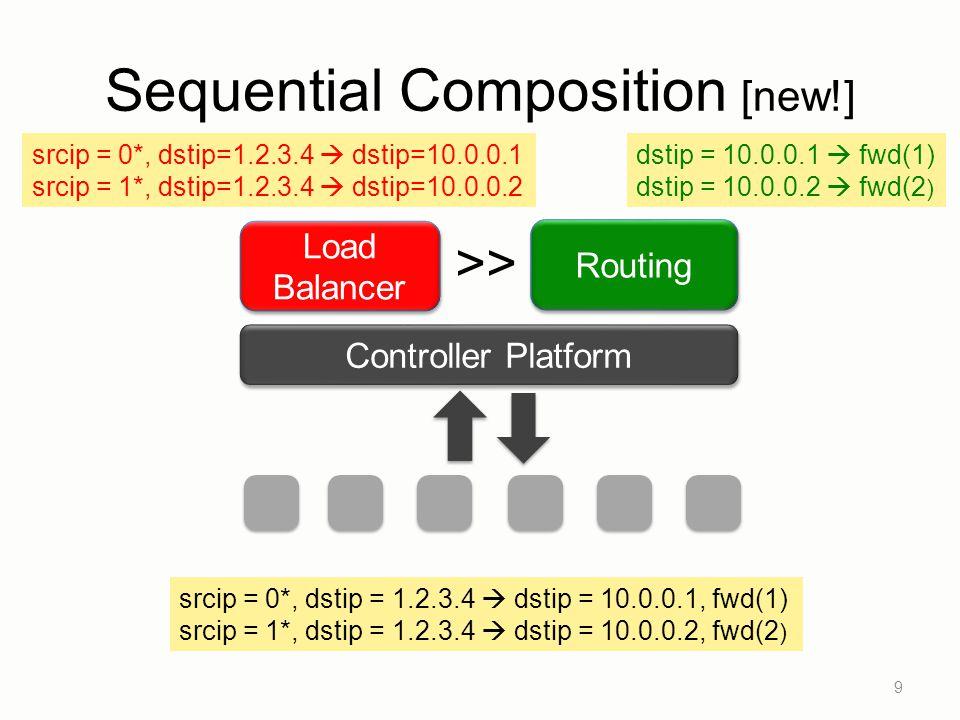 Sequential Composition [new!] 9 Controller Platform Routing Load Balancer >> dstip = 10.0.0.1  fwd(1) dstip = 10.0.0.2  fwd(2 ) srcip = 0*, dstip=1.2.3.4  dstip=10.0.0.1 srcip = 1*, dstip=1.2.3.4  dstip=10.0.0.2 srcip = 0*, dstip = 1.2.3.4  dstip = 10.0.0.1, fwd(1) srcip = 1*, dstip = 1.2.3.4  dstip = 10.0.0.2, fwd(2 )