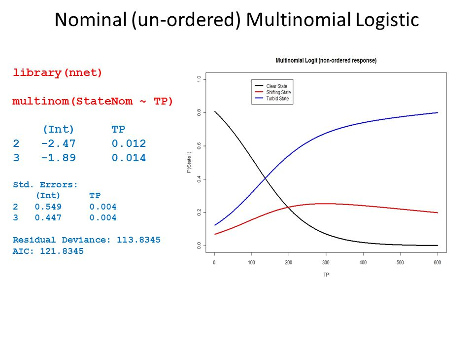 Nominal (un-ordered) Multinomial Logistic library(nnet) multinom(StateNom ~ TP) (Int) TP 2 -2.47 0.012 3 -1.89 0.014 Std. Errors: (Int) TP 2 0.549 0.0