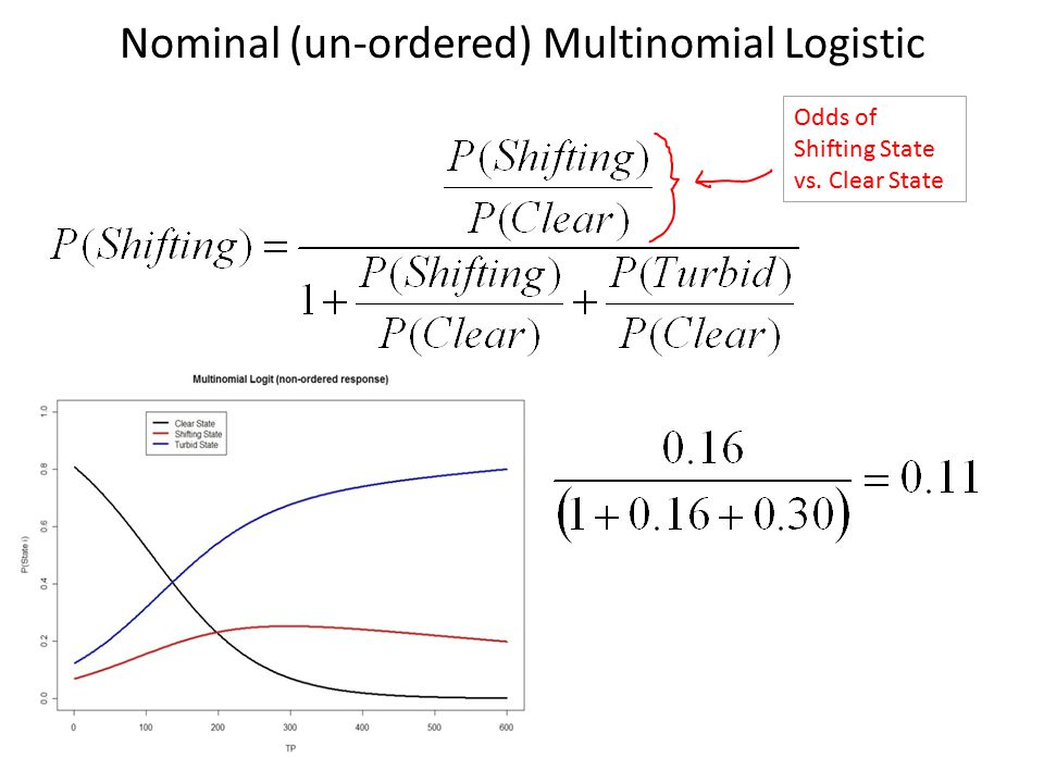 Nominal (un-ordered) Multinomial Logistic Odds of Shifting State vs. Clear State