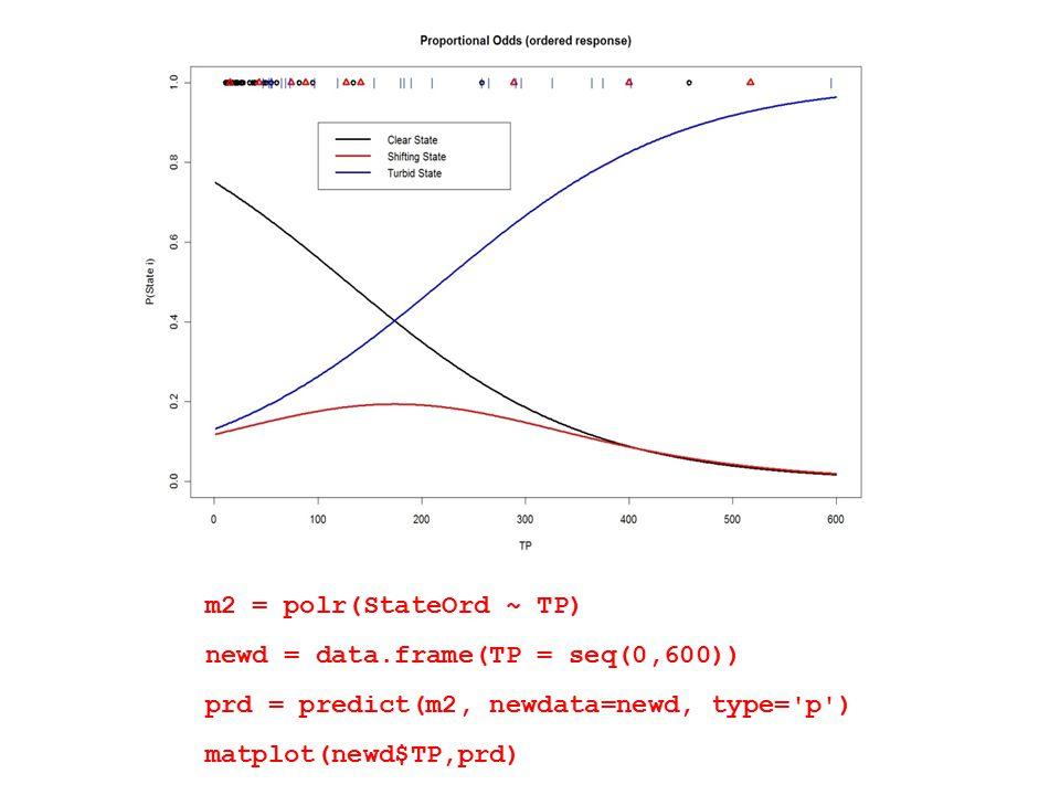 m2 = polr(StateOrd ~ TP) newd = data.frame(TP = seq(0,600)) prd = predict(m2, newdata=newd, type= p ) matplot(newd$TP,prd)
