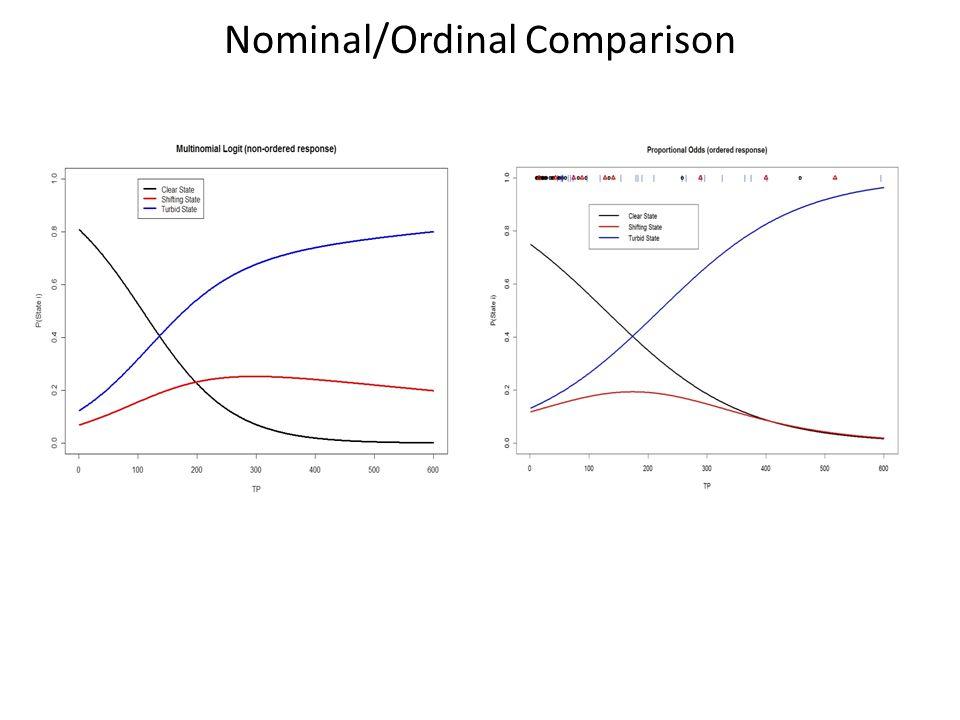 Nominal/Ordinal Comparison