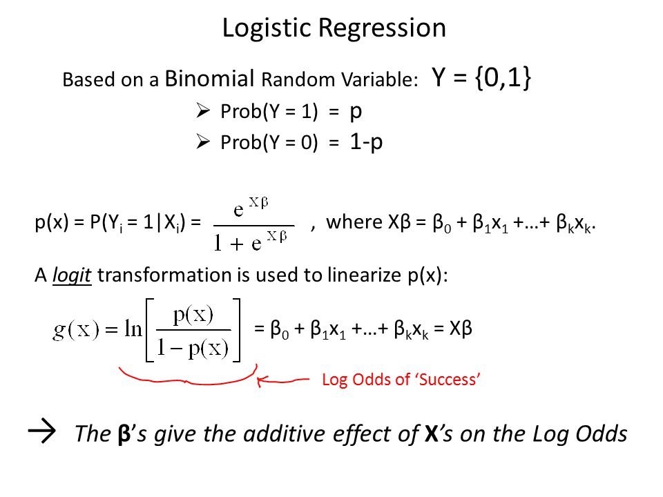 Logistic Regression Based on a Binomial Random Variable: Y = {0,1}  Prob(Y = 1) = p  Prob(Y = 0) = 1-p p(x) = P(Y i = 1|X i ) =, where Xβ = β 0 + β 1 x 1 +…+ β k x k.