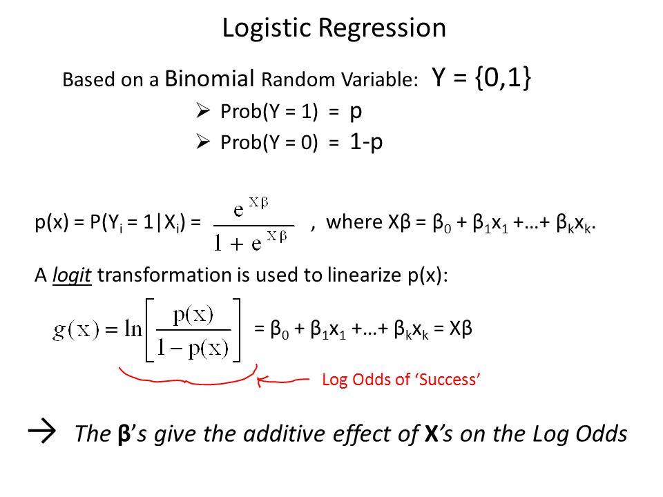 Logistic Regression Based on a Binomial Random Variable: Y = {0,1}  Prob(Y = 1) = p  Prob(Y = 0) = 1-p p(x) = P(Y i = 1|X i ) =, where Xβ = β 0 + β 1 x 1 +…+ β k x k.