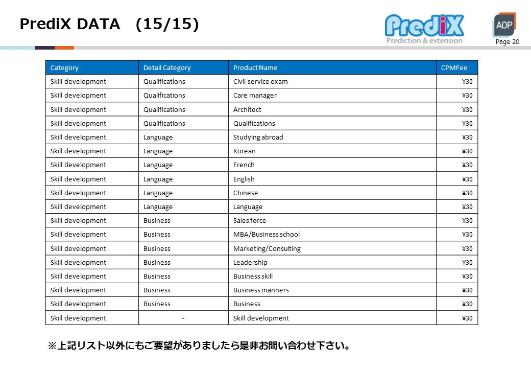 PrediX DATA (15/15) Page 20 CategoryDetail CategoryProduct NameCPMFee Skill developmentQualificationsCivil service exam¥30 Skill developmentQualificationsCare manager¥30 Skill developmentQualificationsArchitect¥30 Skill developmentQualifications ¥30 Skill developmentLanguageStudying abroad¥30 Skill developmentLanguageKorean¥30 Skill developmentLanguageFrench¥30 Skill developmentLanguageEnglish¥30 Skill developmentLanguageChinese¥30 Skill developmentLanguage ¥30 Skill developmentBusinessSales force¥30 Skill developmentBusinessMBA/Business school¥30 Skill developmentBusinessMarketing/Consulting¥30 Skill developmentBusinessLeadership¥30 Skill developmentBusinessBusiness skill¥30 Skill developmentBusinessBusiness manners¥30 Skill developmentBusiness ¥30 Skill development- ¥30 ※上記リスト以外にもご要望がありましたら是非お問い合わせ下さい。