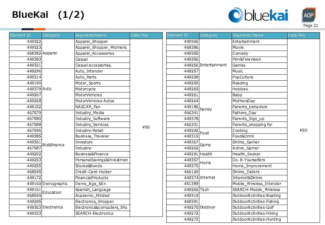 BlueKai (1/2) Page 22