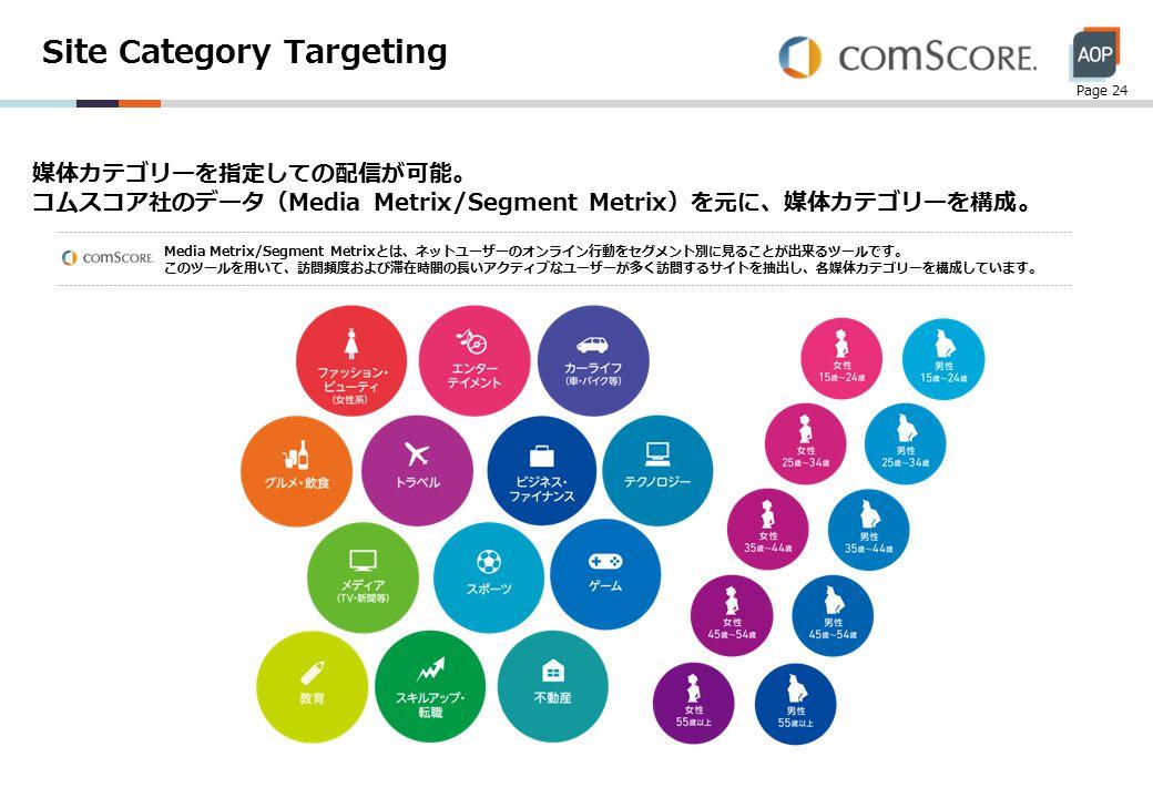 Site Category Targeting Page 24 媒体カテゴリーを指定しての配信が可能。 コムスコア社のデータ(Media Metrix/Segment Metrix)を元に、媒体カテゴリーを構成。 Media Metrix/Segment Metrixとは、ネットユーザーのオンライン行動をセグメント別に見ることが出来るツールです。 このツールを用いて、訪問頻度および滞在時間の長いアクティブなユーザーが多く訪問するサイトを抽出し、各媒体カテゴリーを構成しています。