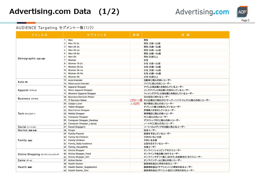 Advertising.com Data (1/2) Page 3 CPM一律 +50円