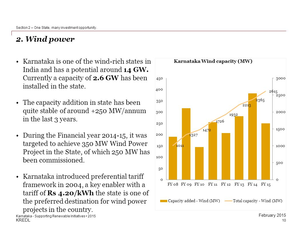 KREDL February 2015 2. Wind power 10 Section 2 – One State, many investment opportunity. Karnataka - Supporting Renewable Initiatives 2015 Karnataka i