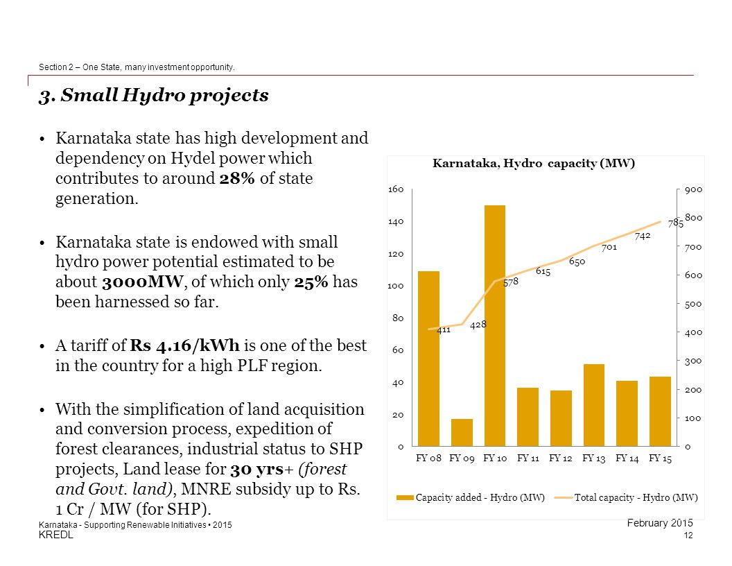 KREDL February 2015 3. Small Hydro projects 12 Section 2 – One State, many investment opportunity. Karnataka - Supporting Renewable Initiatives 2015 K