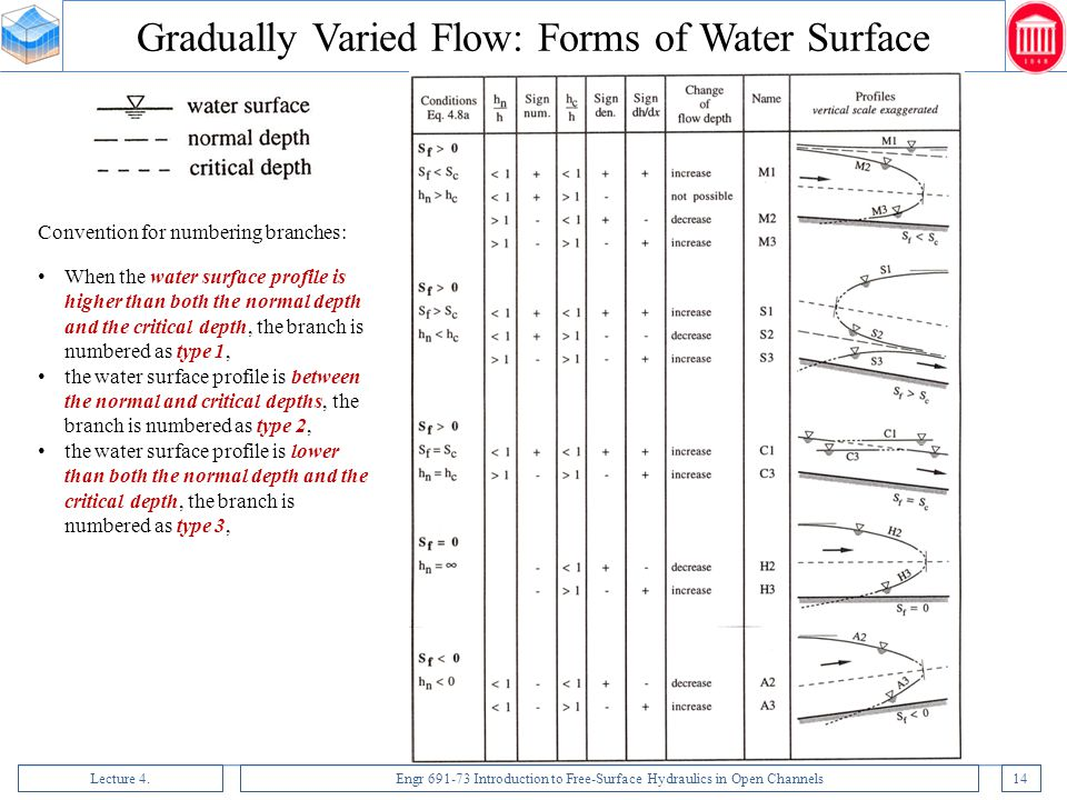Lecture 4.Engr 691-73 Introduction to Free-Surface Hydraulics in Open Channels14 Convention for numbering branches: When the water surface profile is