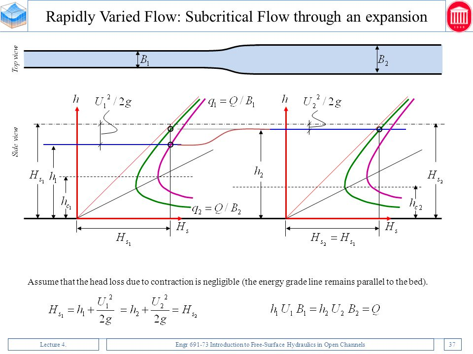 Lecture 4.Engr 691-73 Introduction to Free-Surface Hydraulics in Open Channels37 Assume that the head loss due to contraction is negligible (the energ