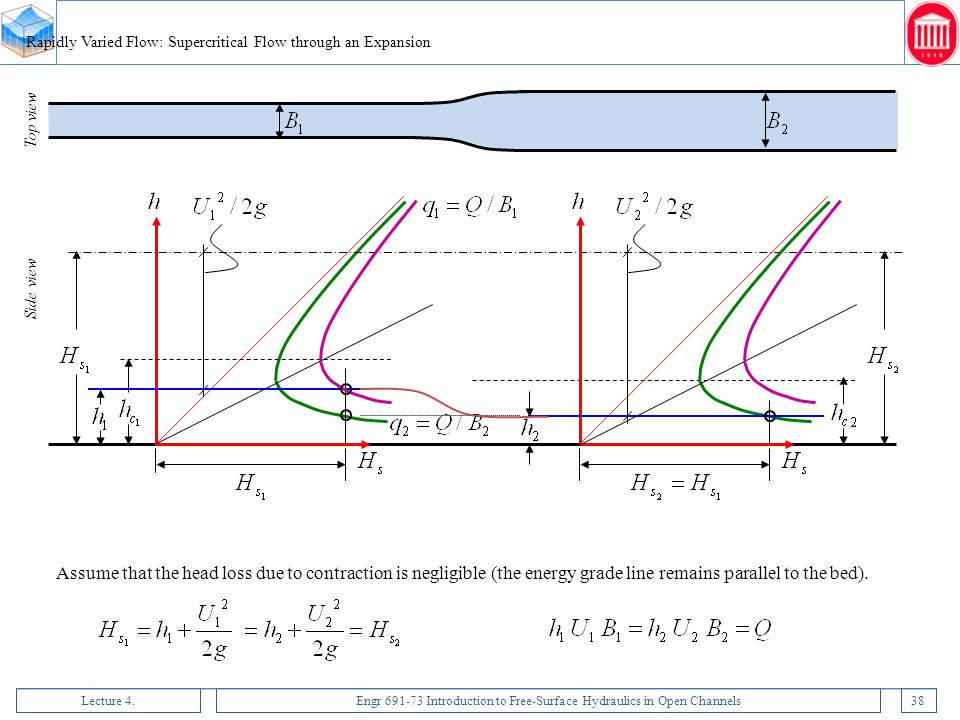 Lecture 4.Engr 691-73 Introduction to Free-Surface Hydraulics in Open Channels38 Rapidly Varied Flow: Supercritical Flow through an Expansion Assume t