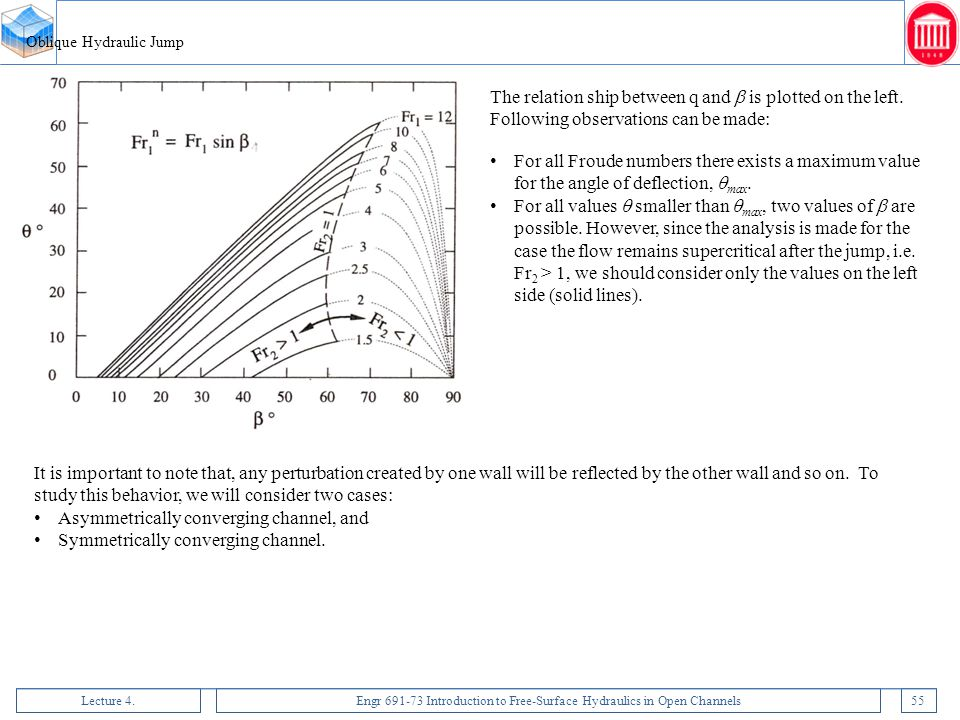Lecture 4.Engr 691-73 Introduction to Free-Surface Hydraulics in Open Channels55 Oblique Hydraulic Jump The relation ship between q and  is plotted o