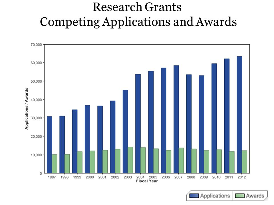 Institute Strategic Plan Research to address the needs of the funding institute
