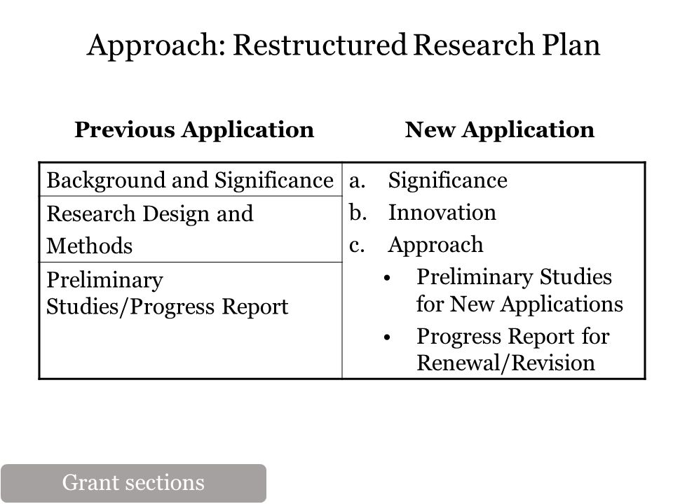 Approach: Restructured Research Plan Previous ApplicationNew Application Background and Significancea.Significance b.Innovation c.Approach Preliminary Studies for New Applications Progress Report for Renewal/Revision Research Design and Methods Preliminary Studies/Progress Report Grant sections