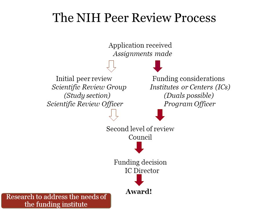 The NIH Peer Review Process Application received Assignments made Initial peer review Funding considerations Scientific Review Group Institutes or Centers (ICs) (Study section) (Duals possible) Scientific Review Officer Program Officer Second level of review Council Funding decision IC Director Award.