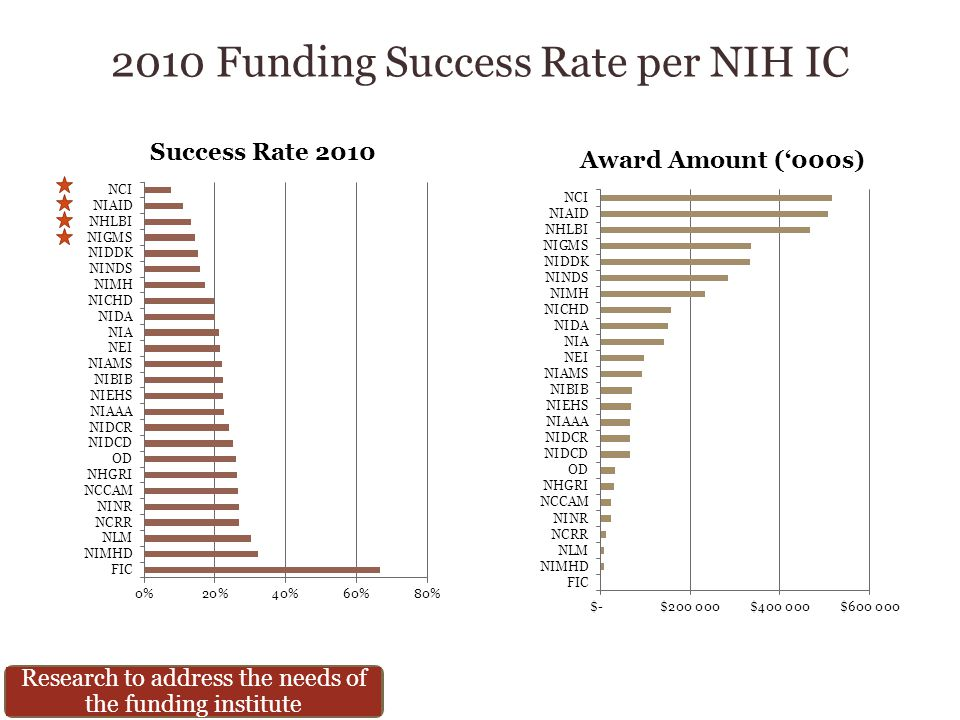 2010 Funding Success Rate per NIH IC Research to address the needs of the funding institute