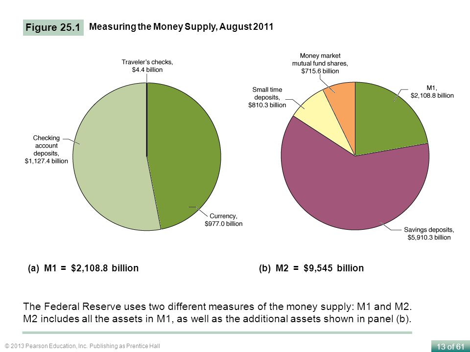 13 of 61 © 2013 Pearson Education, Inc. Publishing as Prentice Hall Figure 25.1 Measuring the Money Supply, August 2011 The Federal Reserve uses two d