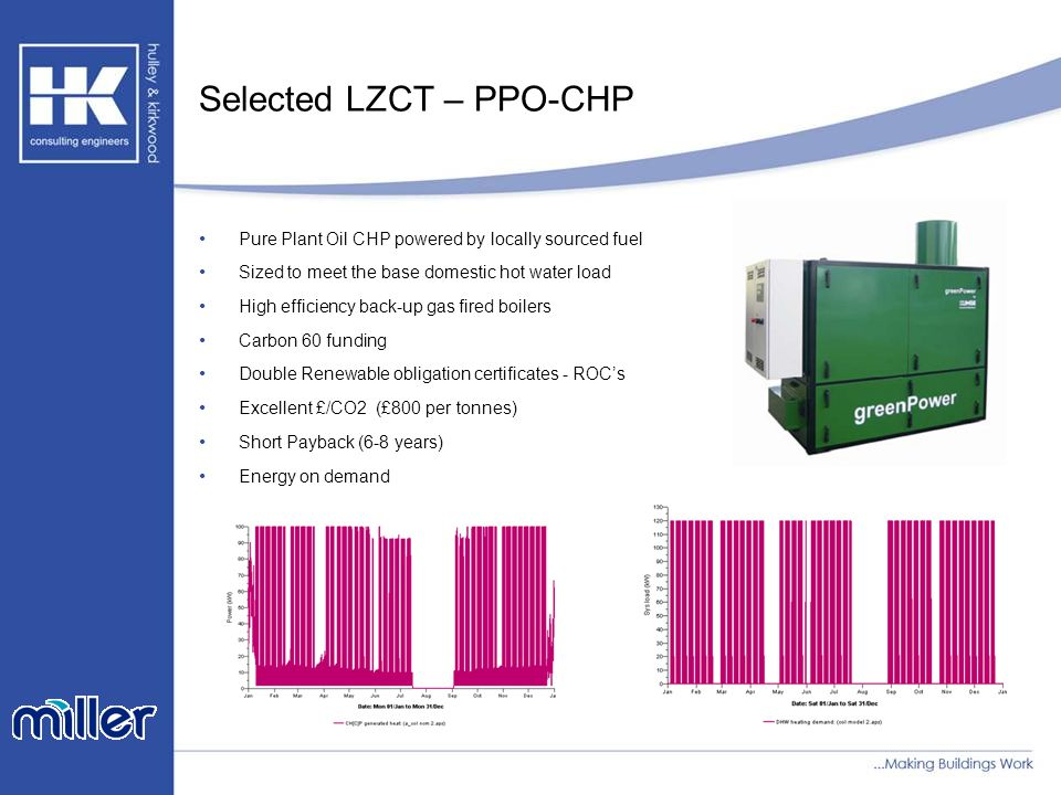 Selected LZCT – PPO-CHP Pure Plant Oil CHP powered by locally sourced fuel Sized to meet the base domestic hot water load High efficiency back-up gas fired boilers Carbon 60 funding Double Renewable obligation certificates - ROC's Excellent £/CO2 (£800 per tonnes) Short Payback (6-8 years) Energy on demand