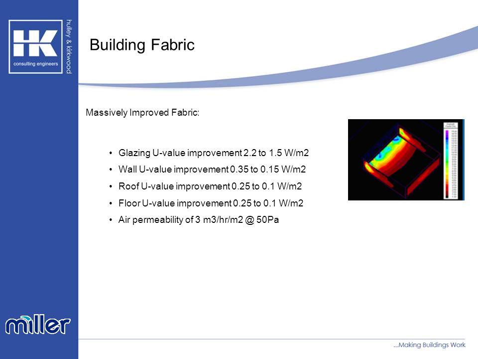 Building Fabric Massively Improved Fabric: Glazing U-value improvement 2.2 to 1.5 W/m2 Wall U-value improvement 0.35 to 0.15 W/m2 Roof U-value improvement 0.25 to 0.1 W/m2 Floor U-value improvement 0.25 to 0.1 W/m2 Air permeability of 3 m3/hr/m2 @ 50Pa
