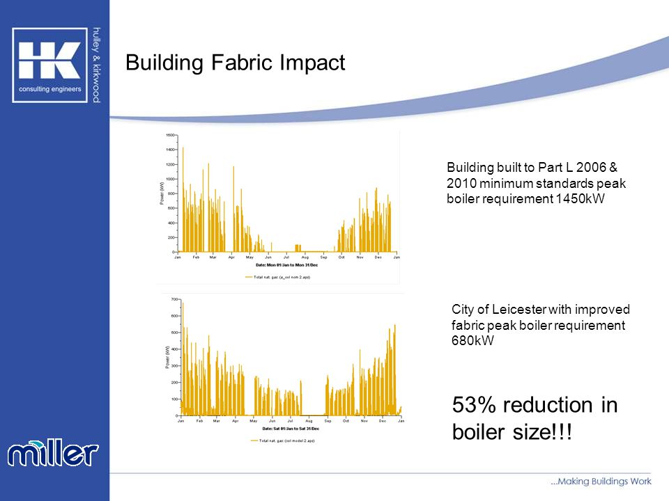 Building Fabric Impact Building built to Part L 2006 & 2010 minimum standards peak boiler requirement 1450kW City of Leicester with improved fabric peak boiler requirement 680kW 53% reduction in boiler size!!!