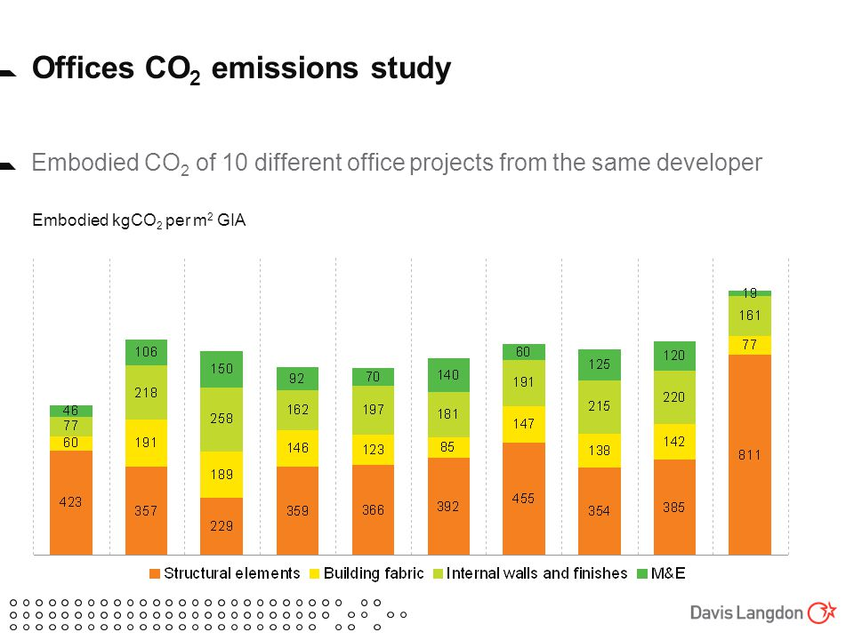 Offices CO 2 emissions study Embodied CO 2 of 10 different office projects from the same developer Embodied kgCO 2 per m 2 GIA